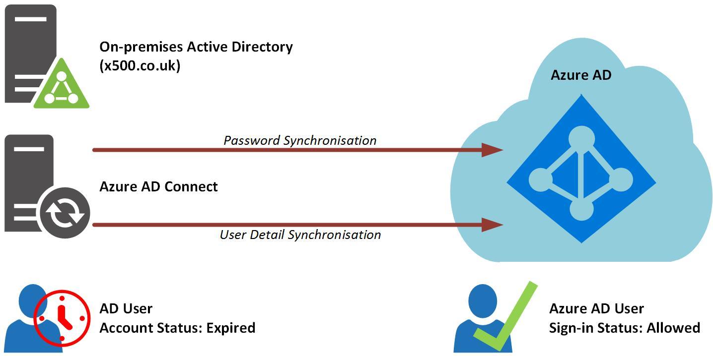 ad account status  u0026 azure ad connect sync  u2013 expired
