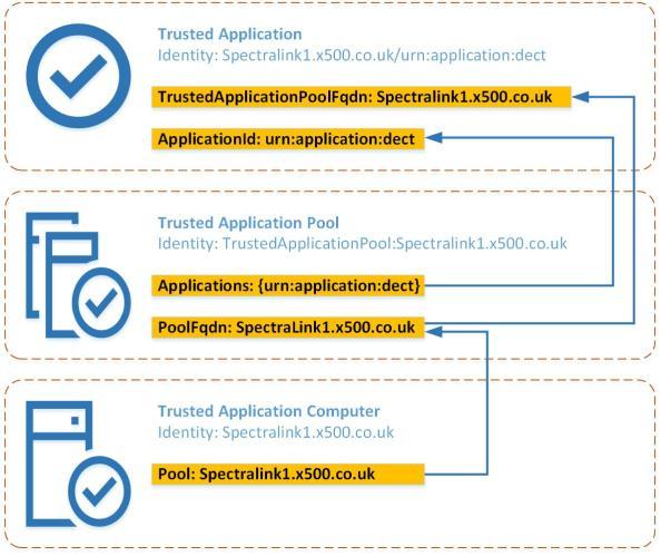 Spectralink_Trusted_Application_Model