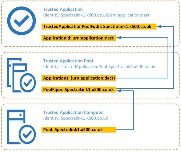 Spectralink_Trusted_Application_Model